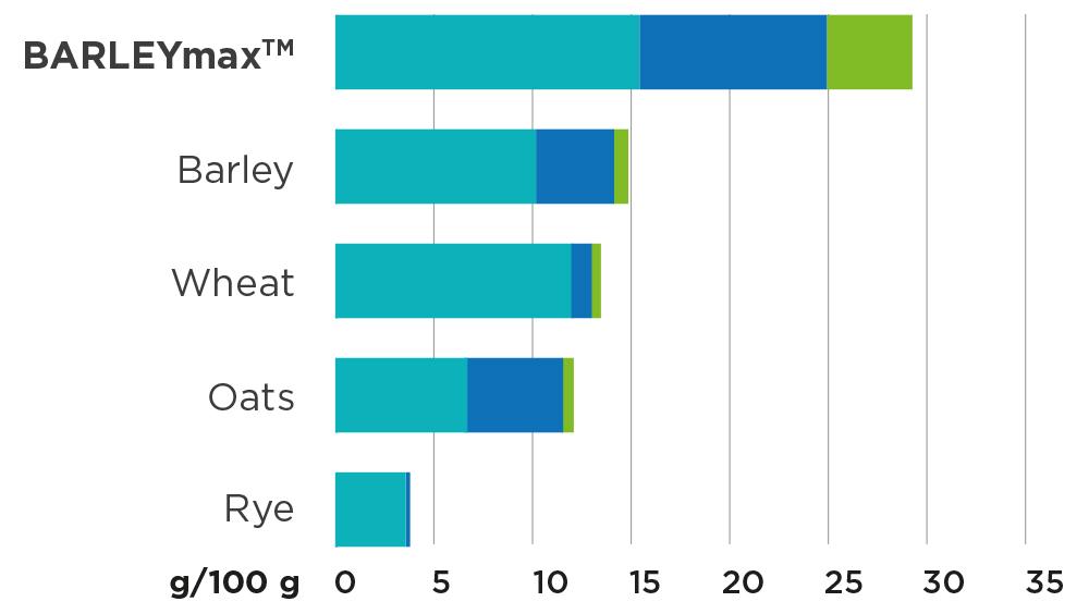 BarleyMax Graph